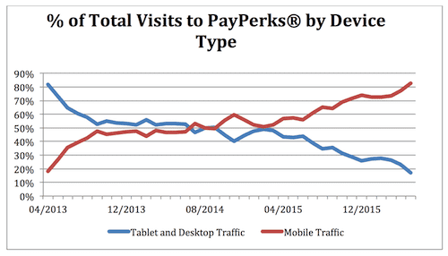 PayPerks Mobile vs Desktop Chart